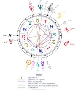 Aleister Crowley Astrological Chart