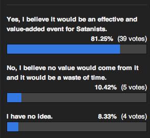 Satanic Magic Poll Results